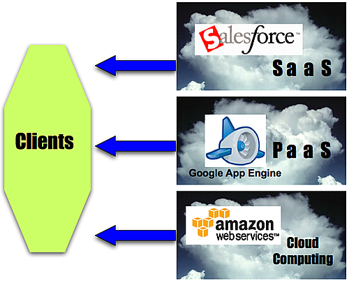 Cloud, PaaS, SaaS