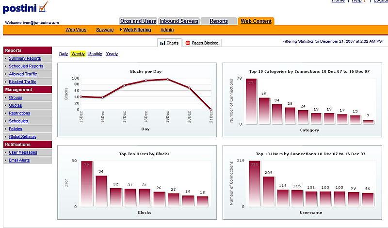 Postini Web content stats exemples