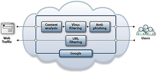 Google Security on the cloud