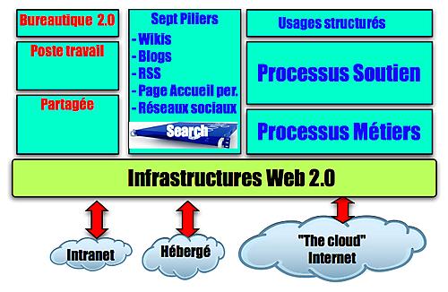 Infrastructures-usages détaillé