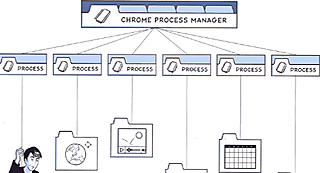 Chrome Process Manager