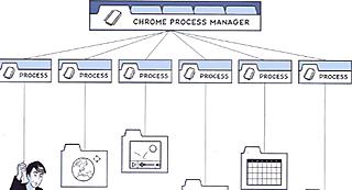 Chrome Process Manager