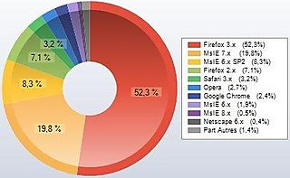 Part marché navigateurs PCInpact