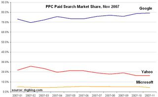Google Market share paid search
