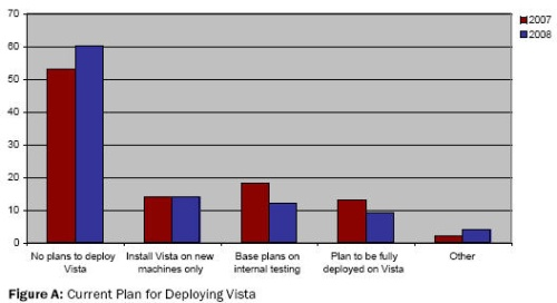 Plan to deploy Vista - Forrester