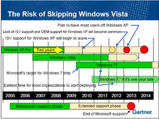 Gartner on Windows support calendar
