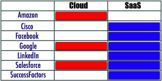 Acteurs Cloud - SaaS