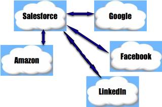 Liens Salesforce