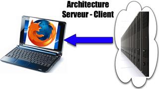 Modèle Serveur Client