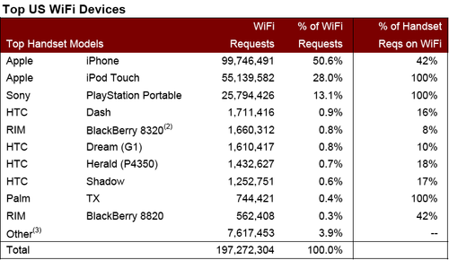 Top US Wi-Fi Devices