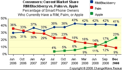 BlackBerry vs iPhone market share