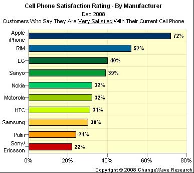 Satisfaction smartphone