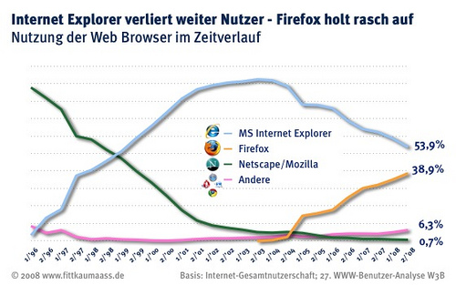 IE vs Firefox Germany
