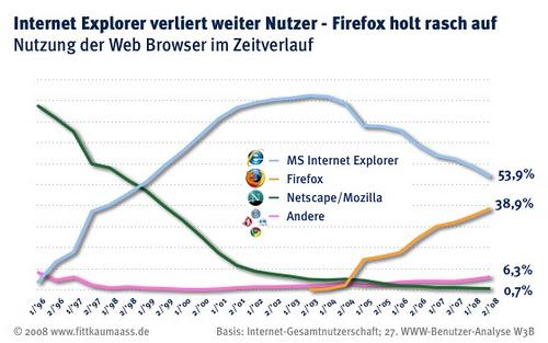IE vs Firefox Germany