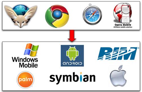 Quatre navigateurs mobiles, Six OS