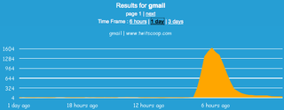 Results Twitter Gmail