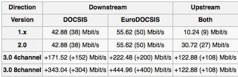 DOCSIS Speed