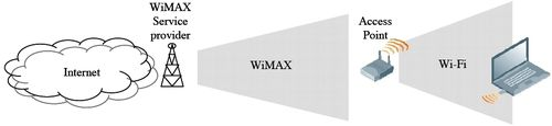 Wimax Fixed