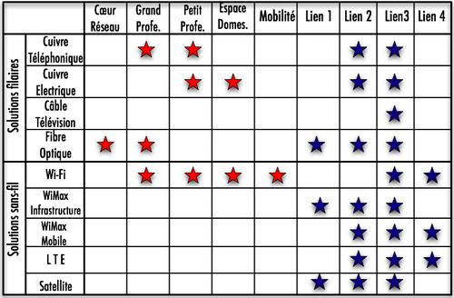Tableau options THD-1