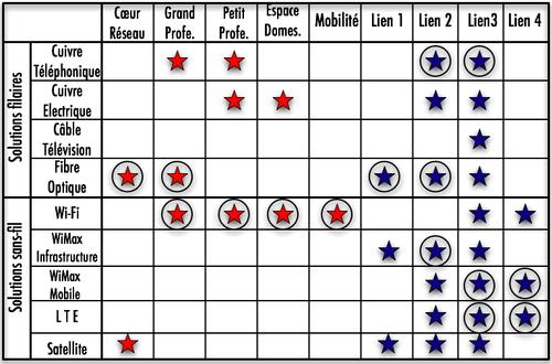 Tableau options THD-2