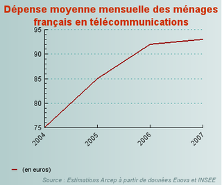Dépenses France Telecoms