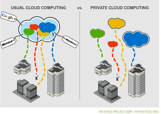 EyeOS private vs public cloud