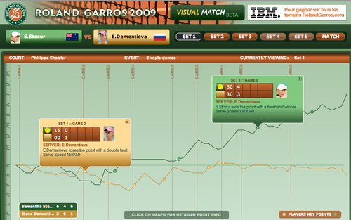 IBM Visual Match Safari Dementieva