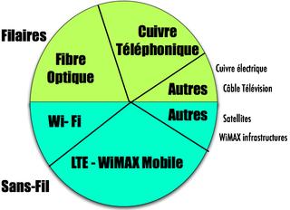 Quatre options THD-1