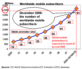 ITU on mobile phones