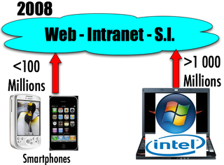 SItuation 2008 Intel Microsoft