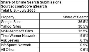Comscore July 2005