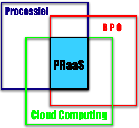 Définition PRaaS - BPO : Processiel:Cloud