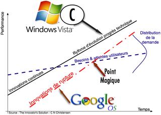 Modèle Christensen-Windows:Chrome OS