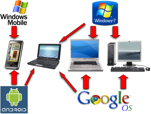 Place Google OS : Windows