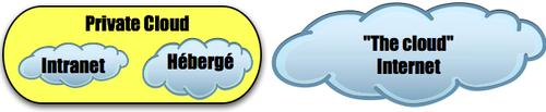 Private & public cloud