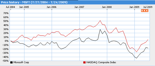 MS vs Nasdaq 24 juillet