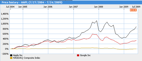Google Apps vs Nasdaq 24 juillet