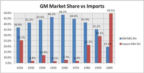 Gm market share US 1920 - 2009