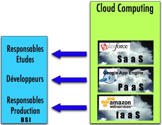 Cloud I, P, SaaS