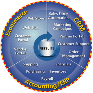 Netsuite solutions