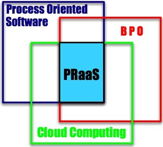 US - Définition PRaaS 2 - BPO : Processiel:Cloud