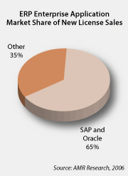 SAP & Oracle market share