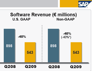 SAP sales licences Q2 2008- 2009
