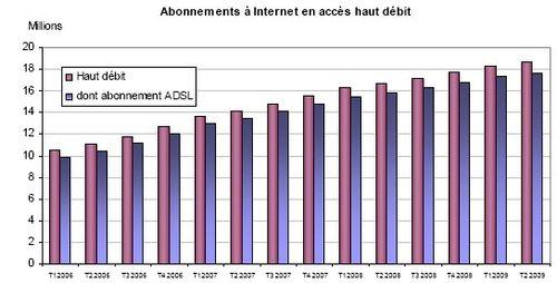 Haut débit en France 7_2009