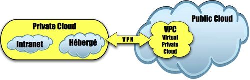 Private, VPC & public cloud