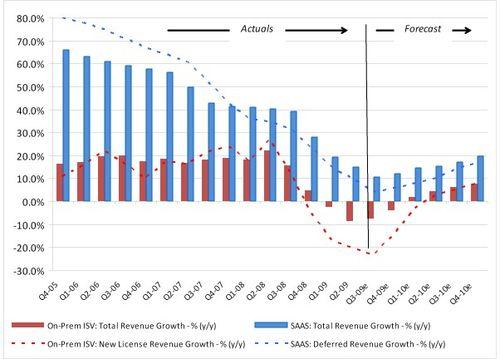 SaaS vs Onpremise growth 2005 - 2010