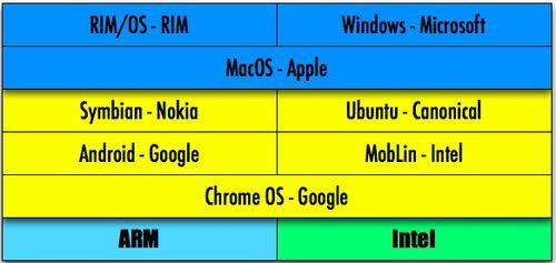 Plateformes OSS Mobiles