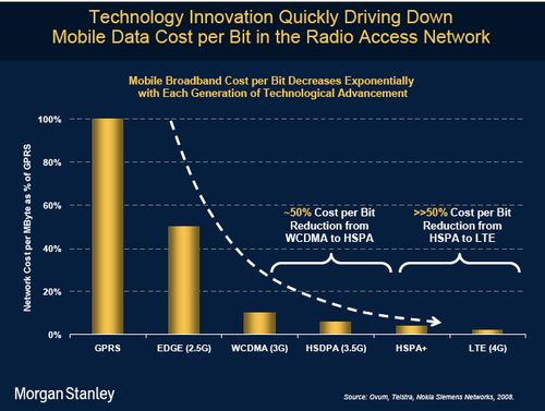 Morgan Stanley - Cost reduction Mobile data by techno