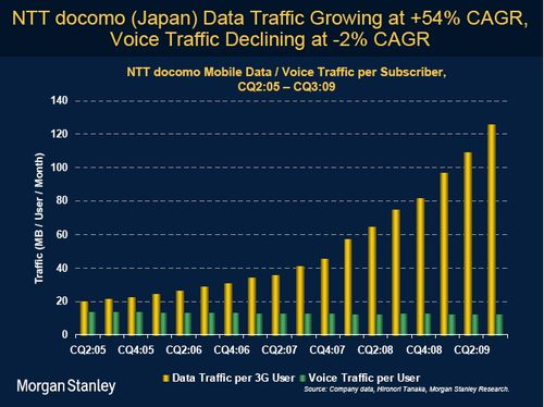Morgan Stanley -Data vs voice traffic Japan