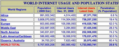 Internet worldstats septembre 2009